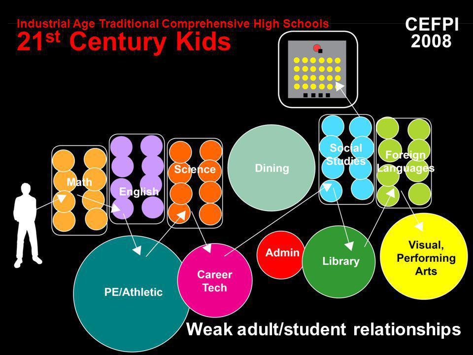 Weak adult/student relationships CEFPI 2008 Industrial Age Traditional Comprehensive High Schools 21 st Century Kids