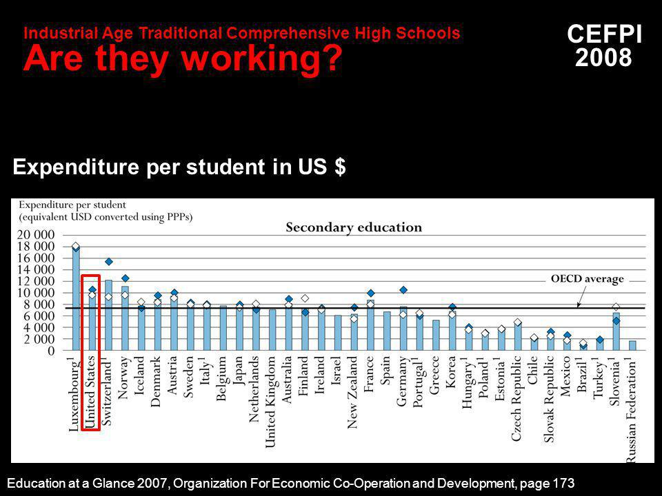 Education at a Glance 2007, Organization For Economic Co-Operation and Development, page 173 CEFPI 2008 Expenditure per student in US $ Industrial Age Traditional Comprehensive High Schools Are they working