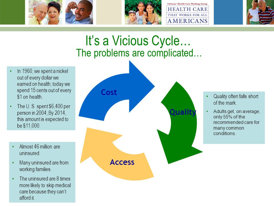 Its a Vicious Cycle… The problems are complicated… Cost Quality In 1960, we spent a nickel out of every dollar we earned on health; today we spend 15