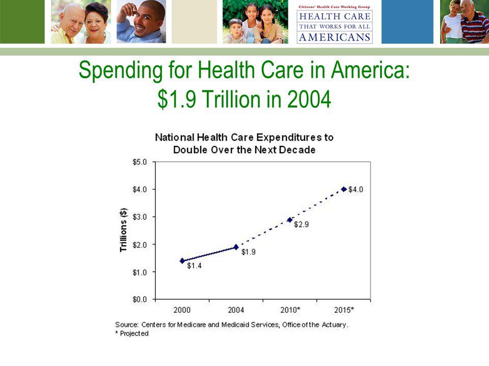 Spending for Health Care in America: $1.9 Trillion in 2004