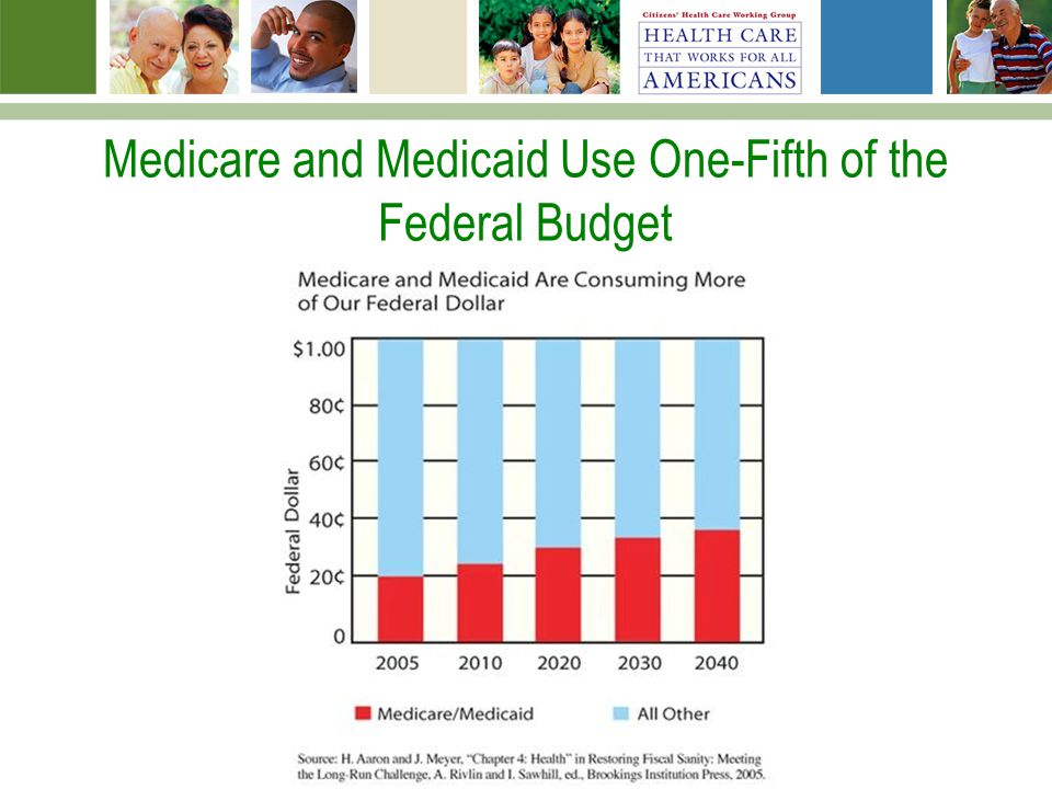 Medicare and Medicaid Use One-Fifth of the Federal Budget