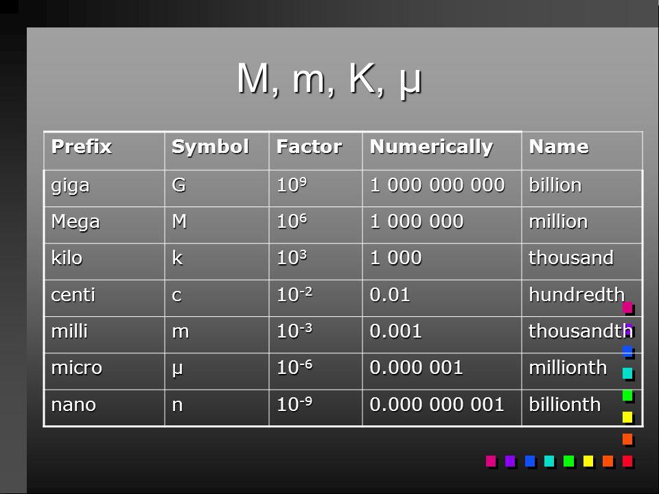 M, m, K, μ PrefixSymbolFactorNumericallyName gigaG 10 9 1 000 000 000 billion MegaM 10 6 1 000 000 million kilok 10 3 1 000 thousand centic 10 -2 0.01