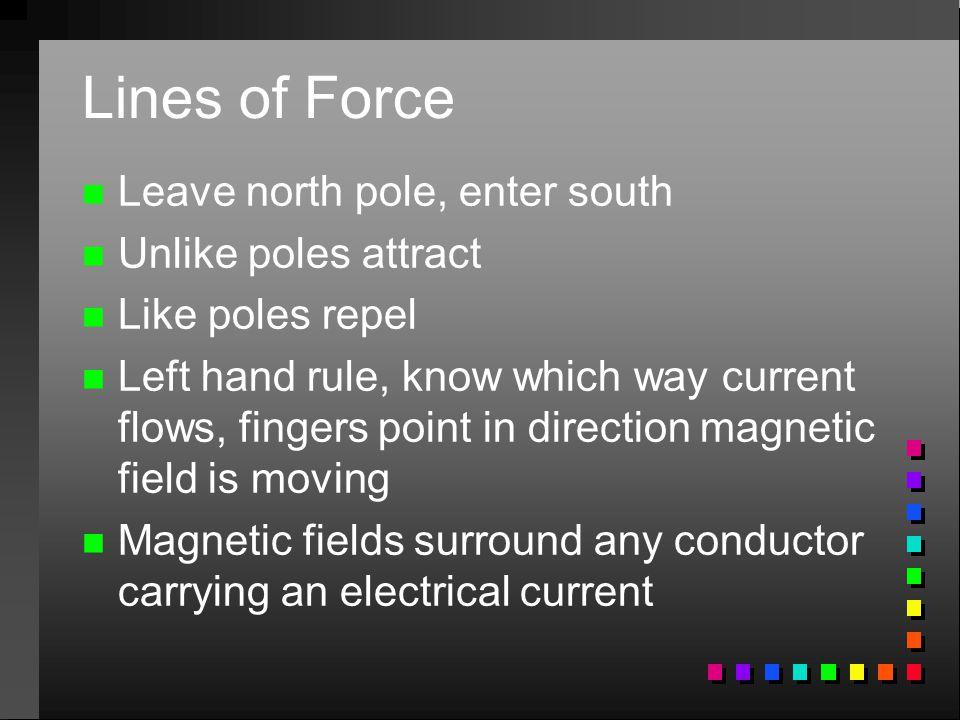 Lines of Force n n Leave north pole, enter south n n Unlike poles attract n n Like poles repel n n Left hand rule, know which way current flows, finge