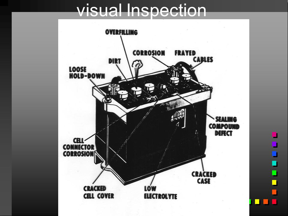 visual Inspection