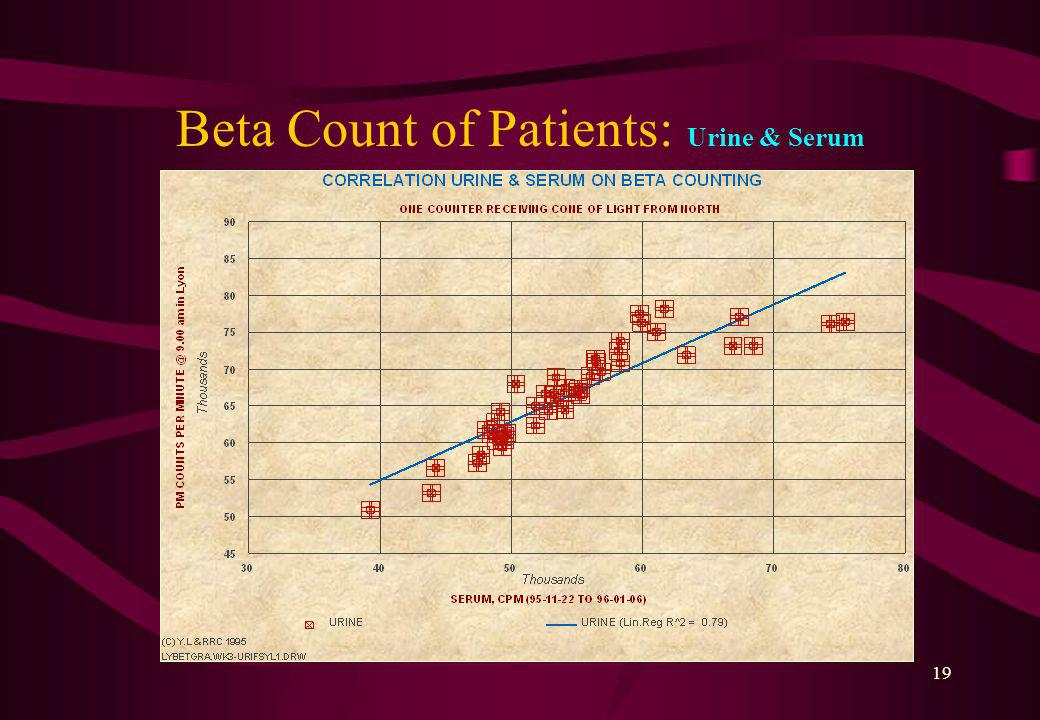 18 Beta Spectrum of Patients: Typology Multivariate Analysis
