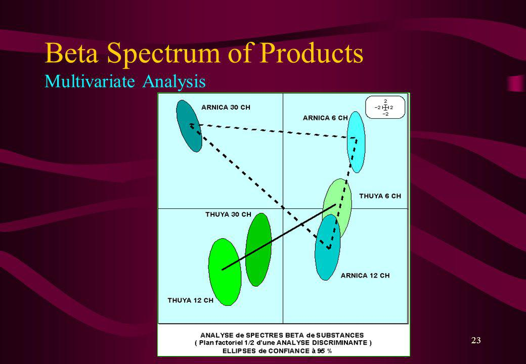 22 Beta Spectrum of Products