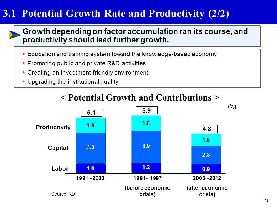 19 (%) 1991 20001991 1997 (before economic crisis) 1.0 6.1 1.2 6.9 0.9 4.8 2003 2012 (after economic crisis) Productivity Labor Capital 3.3 3.9 2.3 1.