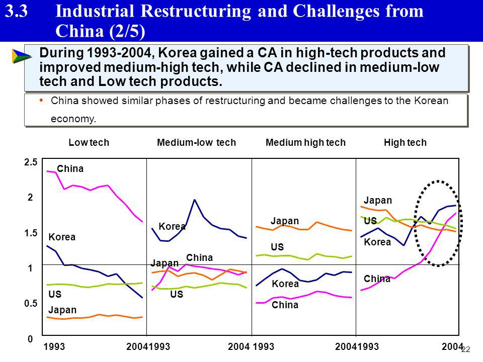 22 3.3 Industrial Restructuring and Challenges from China (2/5) During 1993-2004, Korea gained a CA in high-tech products and improved medium-high tec
