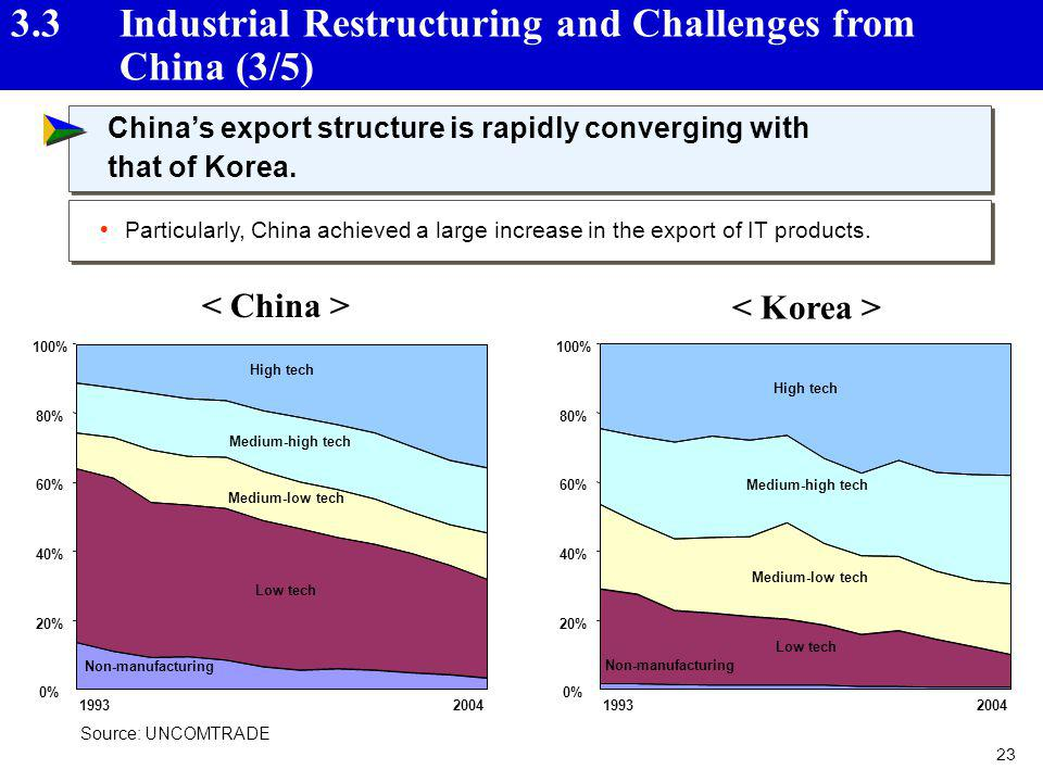 23 Chinas export structure is rapidly converging with that of Korea. Chinas export structure is rapidly converging with that of Korea. Source: UNCOMTR