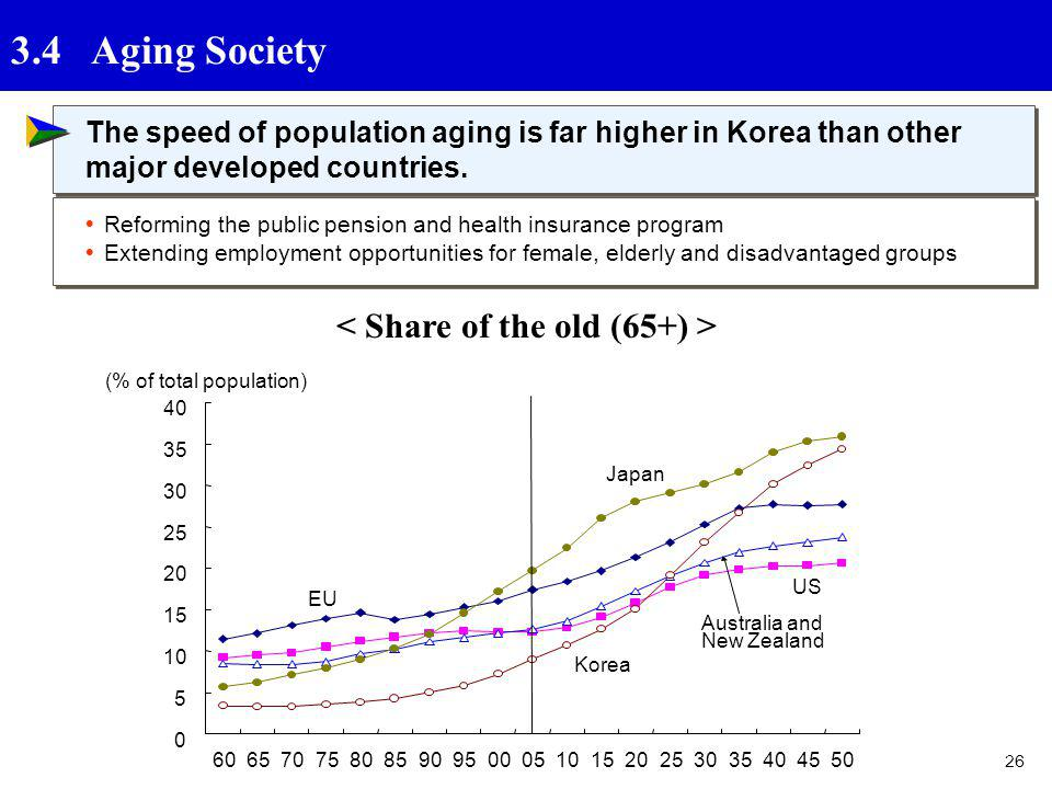 26 3.4 Aging Society 0 5 10 15 20 25 30 35 40 60657075808590950005101520253035404550 (% of total population) EU Korea Japan US Australia and New Zeala