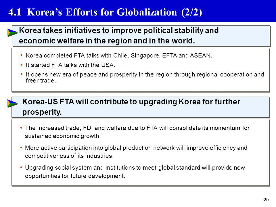 29 4.1 4.1 Koreas Efforts for Globalization (2/2) Korea takes initiatives to improve political stability and economic welfare in the region and in the