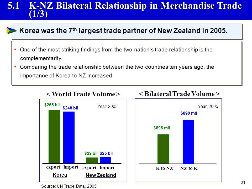 31 5.1 K-NZ Bilateral Relationship in Merchandise Trade (1/3) Korea was the 7 th largest trade partner of New Zealand in 2005. One of the most strikin
