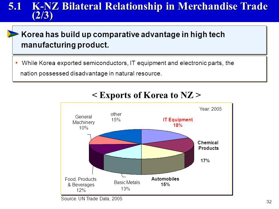 32 5.1 K-NZ Bilateral Relationship in Merchandise Trade (2/3) Chemical Products 17% Automobiles 15% IT Equipment 18% Basic Metals 13% Food, Products &