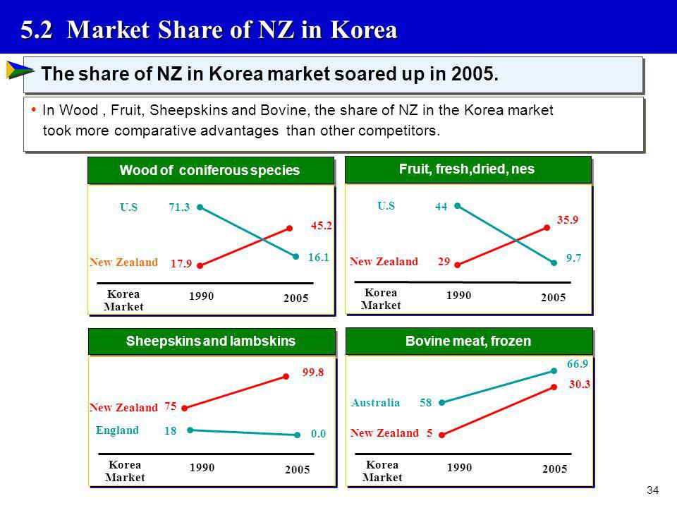 34 5.2 Market Share of NZ in Korea Wood of coniferous species 1990 2005 New Zealand 45.2 U.S 17.9 71.3 16.1 Korea Market Fruit, fresh,dried, nes 1990