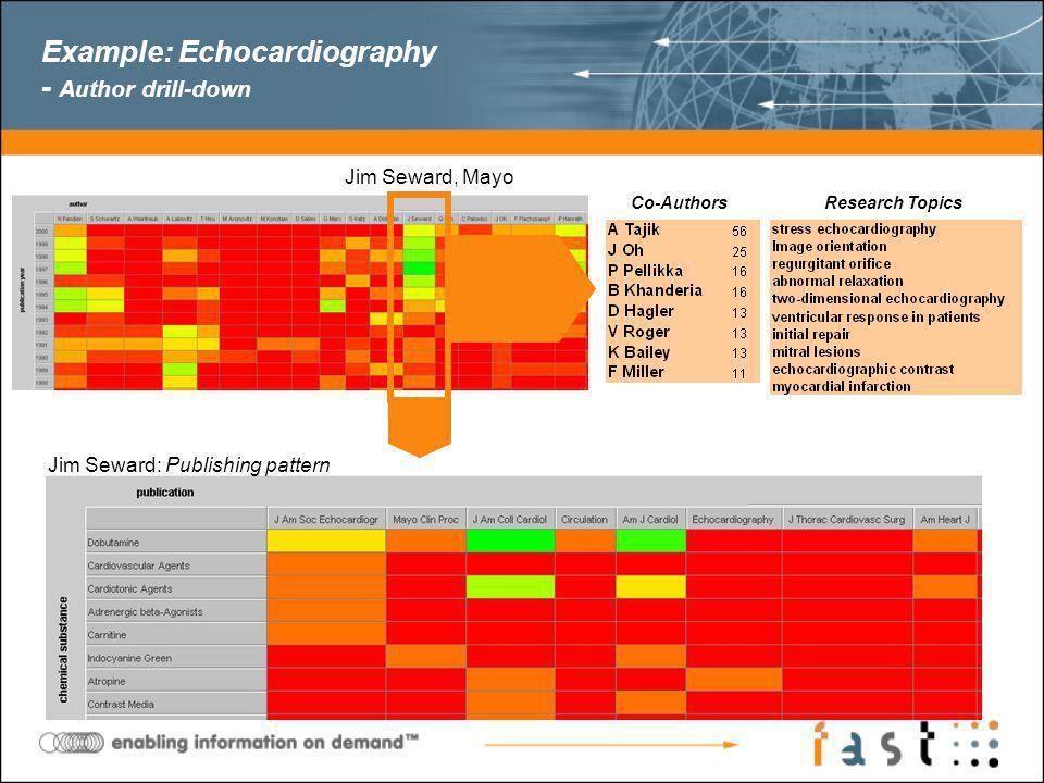 Example: Echocardiography - Author drill-down Jim Seward, Mayo Jim Seward: Publishing pattern Co-AuthorsResearch Topics