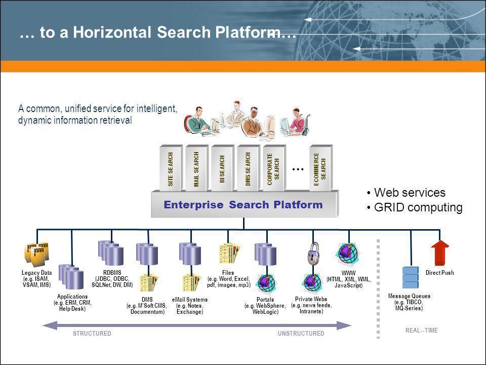… to a Horizontal Search Platform… RDBMS (JDBC, ODBC, SQLNet, DW, DM) Applications (e.g.