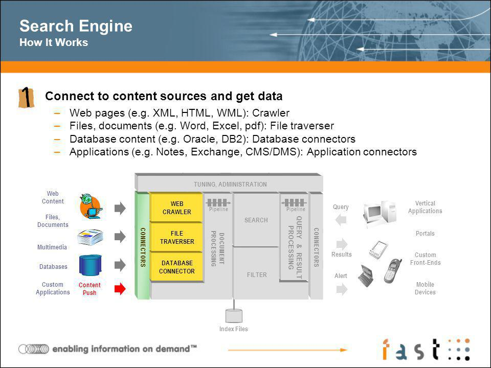 Search Engine How It Works Connect to content sources and get data –Web pages (e.g.