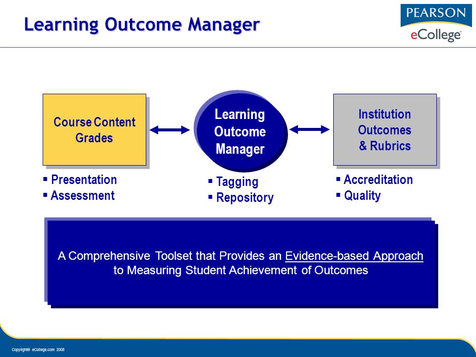 Copyright© eCollege.com 2008 Learning Outcome Manager Learning Outcome Manager Course Content Grades Course Content Grades Institution Outcomes & Rubrics Institution Outcomes & Rubrics A Comprehensive Toolset that Provides an Evidence-based Approach to Measuring Student Achievement of Outcomes Presentation Assessment Accreditation Quality Tagging Repository