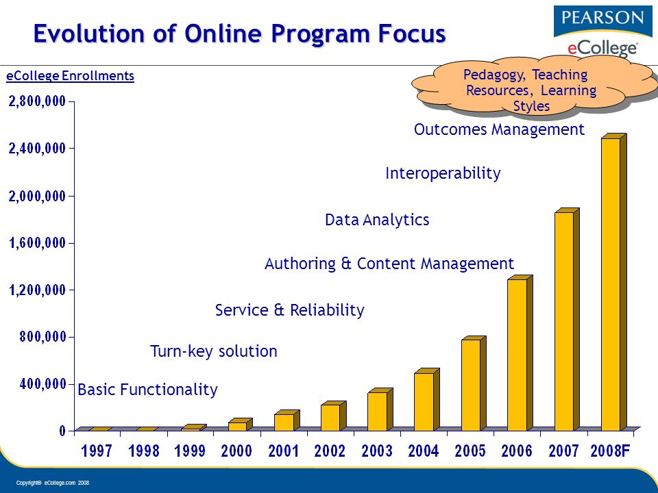 Copyright© eCollege.com 2008 Evolution of Online Program Focus Basic Functionality Turn-key solution Service & Reliability Authoring & Content Management Data Analytics Outcomes Management Interoperability eCollege Enrollments Pedagogy, Teaching Resources, Learning Styles