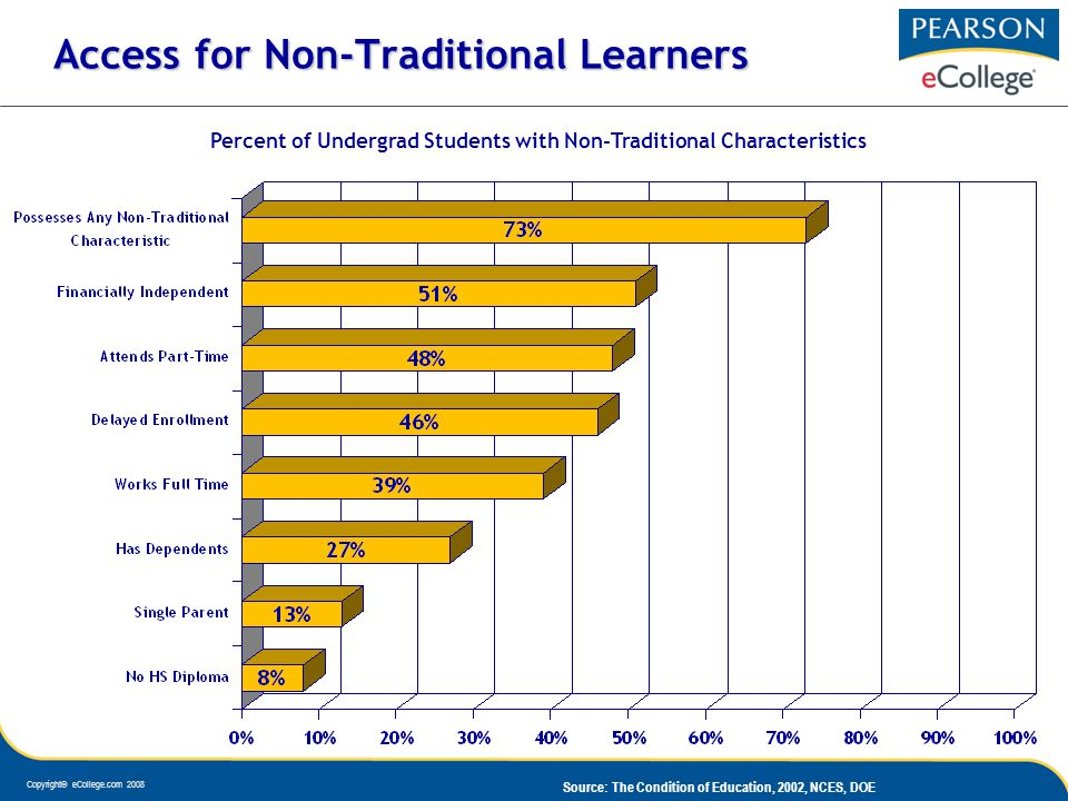 Copyright© eCollege.com 2008 Source: The Condition of Education, 2002, NCES, DOE Access for Non-Traditional Learners Percent of Undergrad Students with Non-Traditional Characteristics