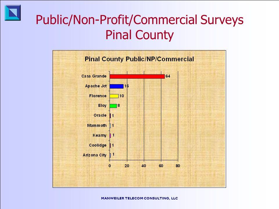 MANWEILER TELECOM CONSULTING, LLC Public/Non-Profit/Commercial Surveys Pinal County
