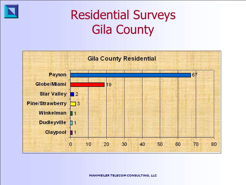 MANWEILER TELECOM CONSULTING, LLC Residential Surveys Gila County