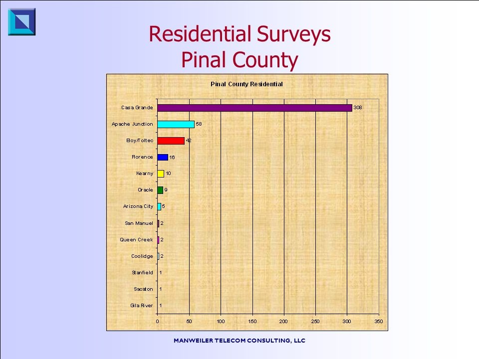 MANWEILER TELECOM CONSULTING, LLC Residential Surveys Pinal County