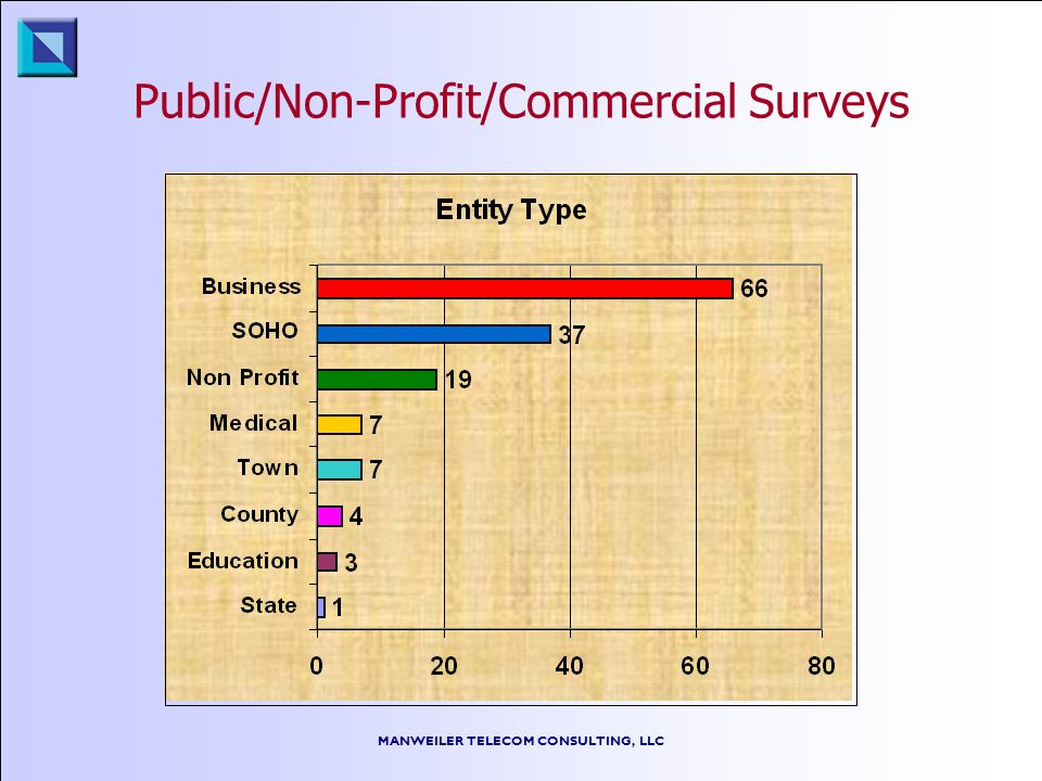 MANWEILER TELECOM CONSULTING, LLC Public/Non-Profit/Commercial Surveys