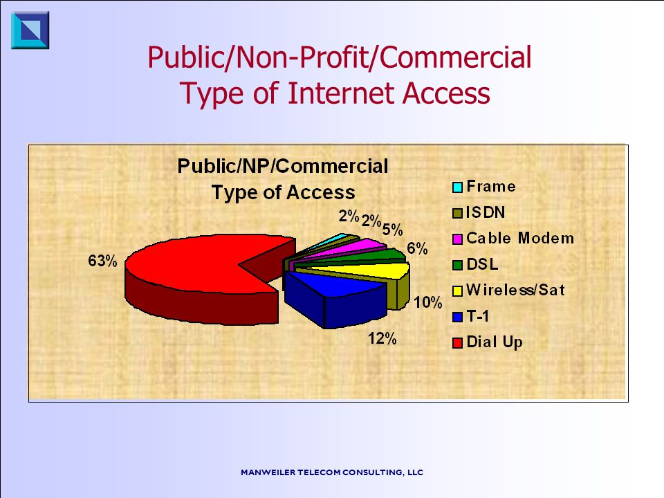 MANWEILER TELECOM CONSULTING, LLC Public/Non-Profit/Commercial Type of Internet Access