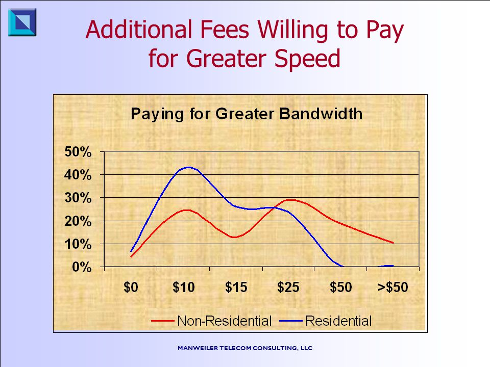 MANWEILER TELECOM CONSULTING, LLC Additional Fees Willing to Pay for Greater Speed