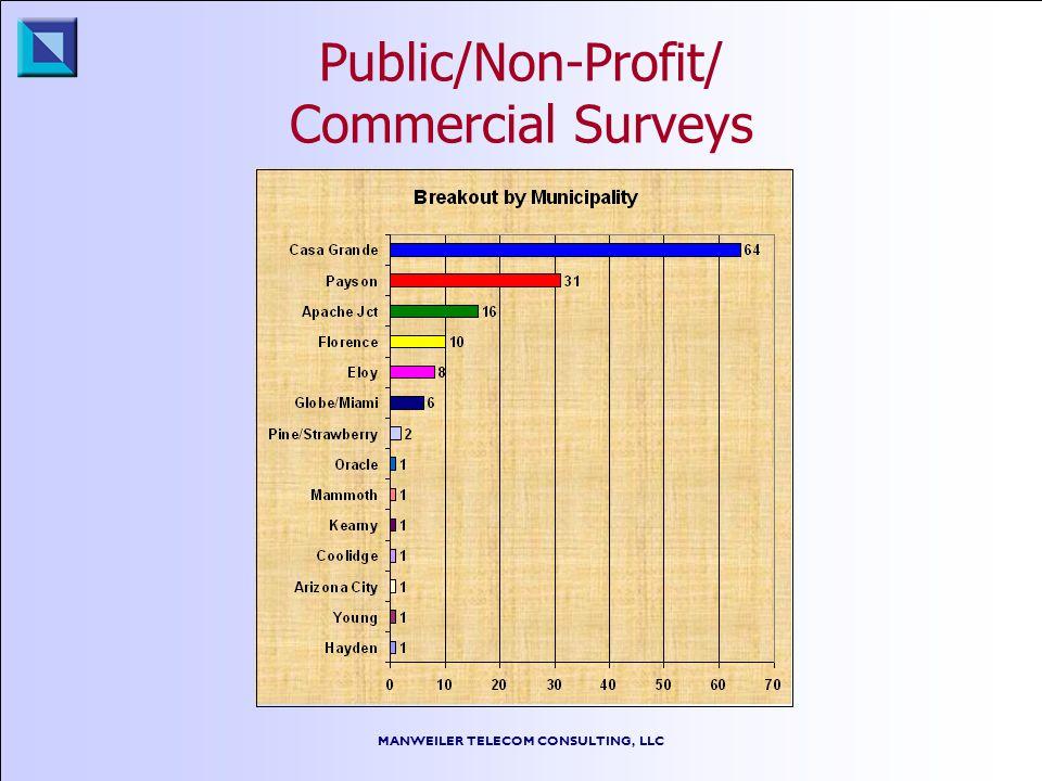 MANWEILER TELECOM CONSULTING, LLC Public/Non-Profit/ Commercial Surveys