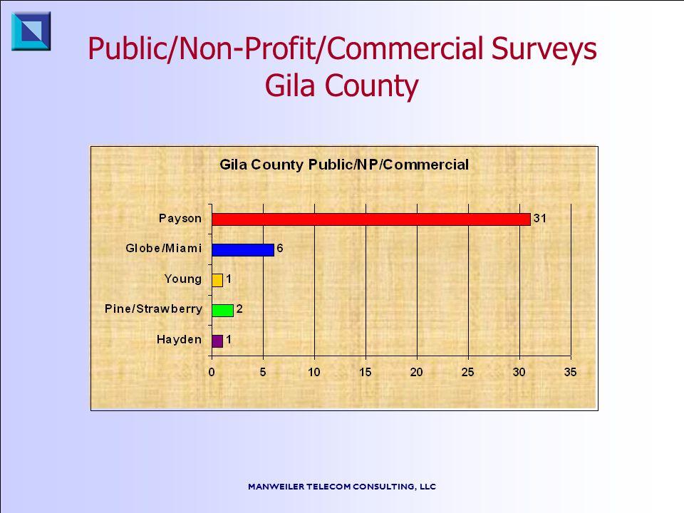 MANWEILER TELECOM CONSULTING, LLC Public/Non-Profit/Commercial Surveys Gila County