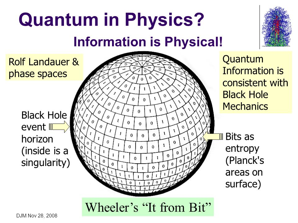 DJM Nov 28, 2008 Quantum in Physics? Wheelers It from Bit Black Hole event horizon (inside is a singularity) Bits as entropy (Planck's areas on surfac