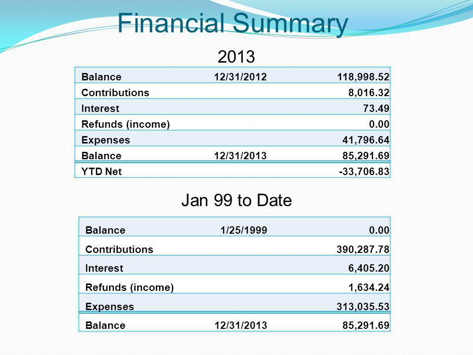 Financial Summary 2013 Jan 99 to Date Balance12/31/2012118,998.52 Contributions8,016.32 Interest73.49 Refunds (income)0.00 Expenses41,796.64 Balance12/31/201385,291.69 YTD Net-33,706.83 Balance1/25/19990.00 Contributions390,287.78 Interest6,405.20 Refunds (income)1,634.24 Expenses313,035.53 Balance12/31/201385,291.69