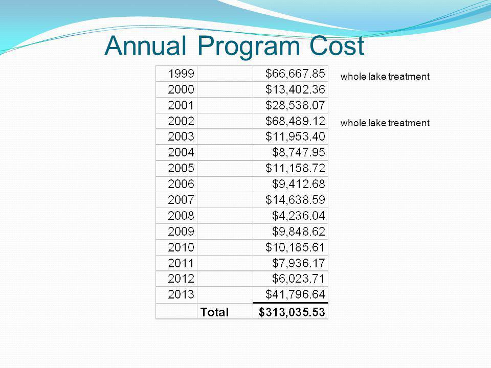 Annual Program Cost whole lake treatment