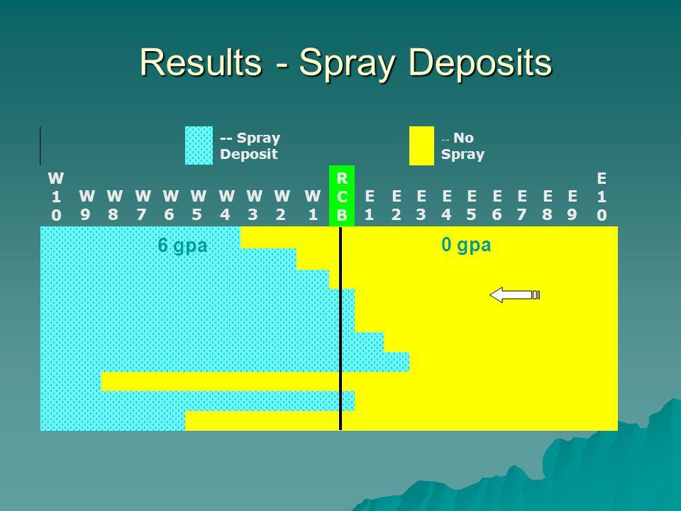 -- Spray Deposit -- No Spray W10W10 W9W9 W8W8 W7W7 W6W6 W5W5 W4W4 W3W3 W2W2 W1W1 RCBRCB E1E1 E2E2 E3E3 E4E4 E5E5 E6E6 E7E7 E8E8 E9E9 E10E10 Results - Spray Deposits 6 gpa 0 gpa