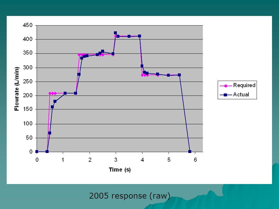 2005 response (raw)