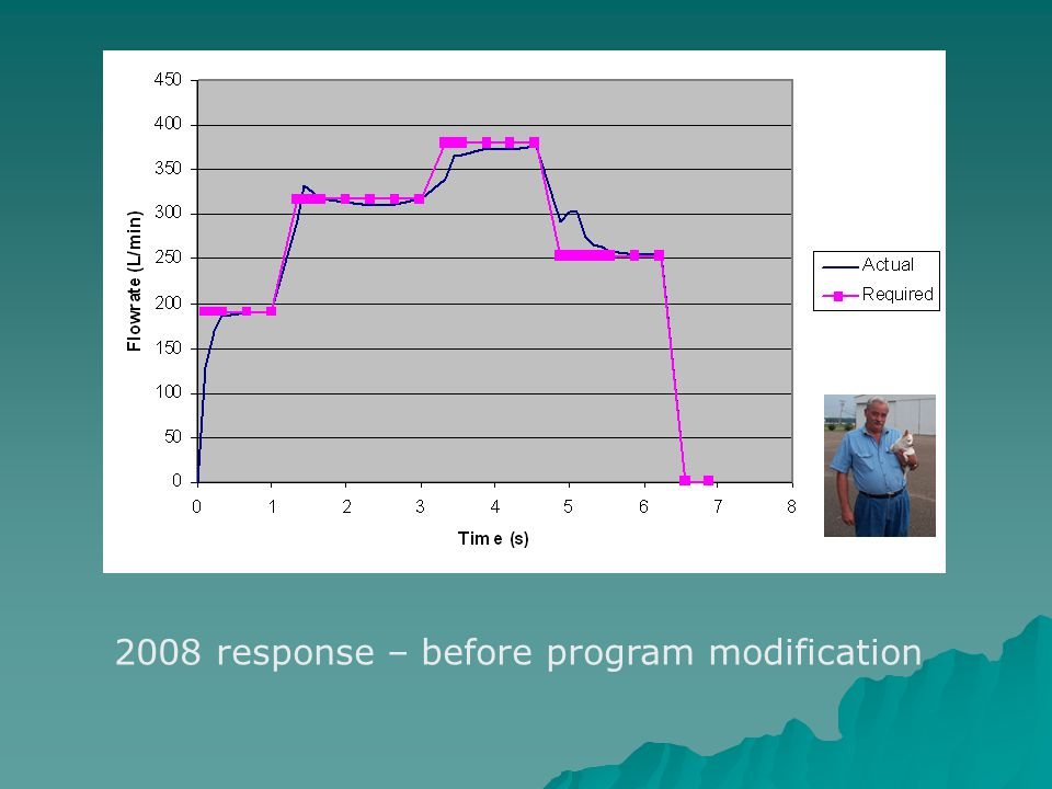 2008 response – before program modification