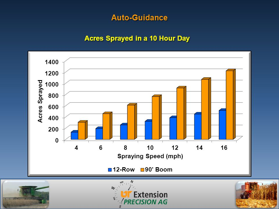 Auto-Guidance Acres Sprayed in a 10 Hour Day