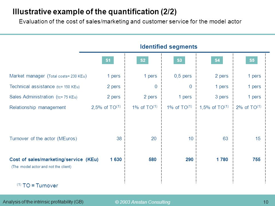 © 2003 Arestan Consulting 10 Analysis of the intrinsic profitability (GB) Illustrative example of the quantification (2/2) Evaluation of the cost of s