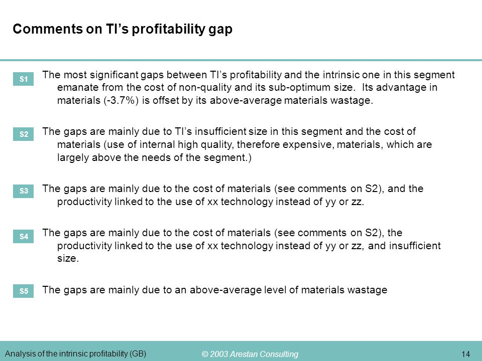 © 2003 Arestan Consulting 14 Analysis of the intrinsic profitability (GB) Comments on TIs profitability gap The most significant gaps between TIs prof