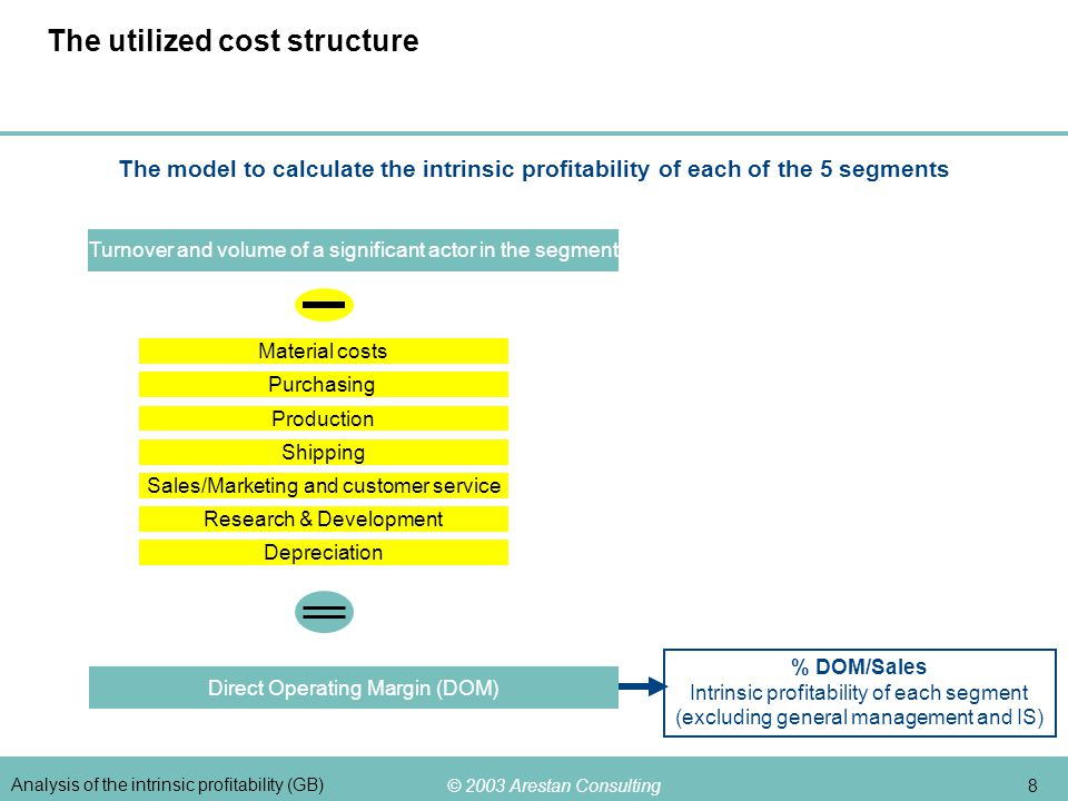 © 2003 Arestan Consulting 8 Analysis of the intrinsic profitability (GB) The utilized cost structure The model to calculate the intrinsic profitabilit