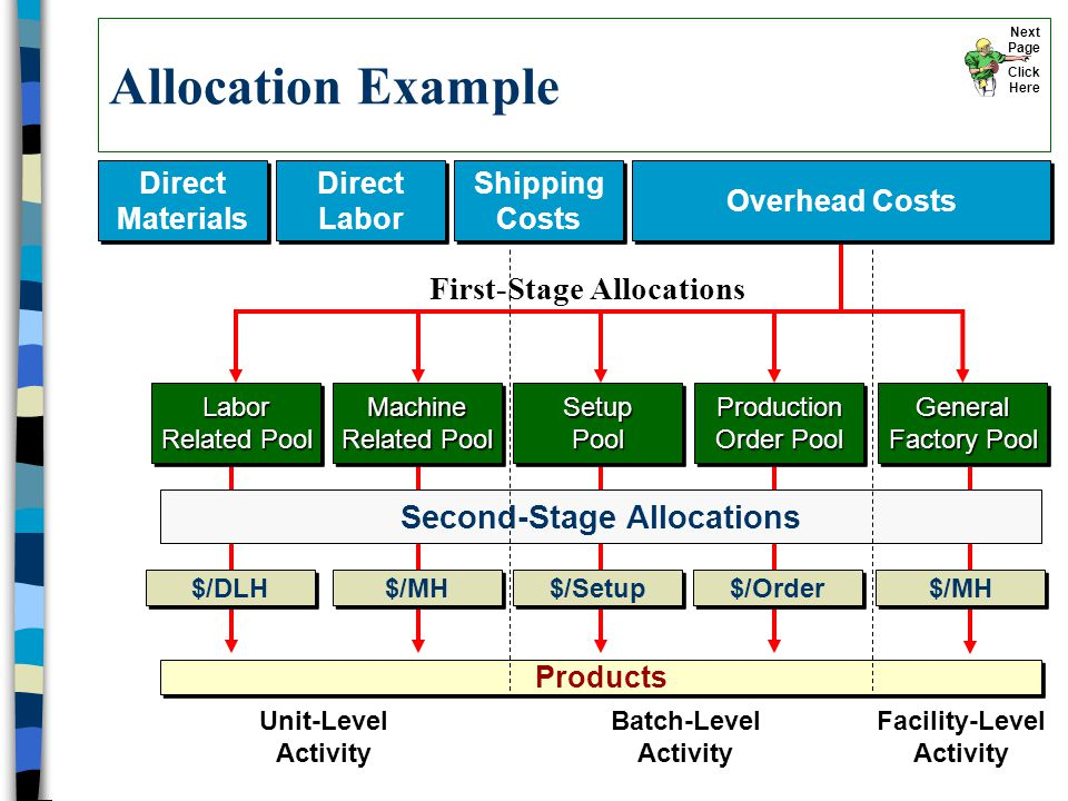 Allocation Example Direct Materials Direct Materials Direct Labor Direct Labor Shipping Costs Shipping Costs Products Labor Related Pool Machine Related Pool Setup Pool Production Order Pool General Factory Pool First-Stage Allocations Second-Stage Allocations $/DLH $/MH $/Setup $/Order Overhead Costs $/MH Unit-Level Activity Batch-Level Activity Facility-Level Activity Next Page Click Here