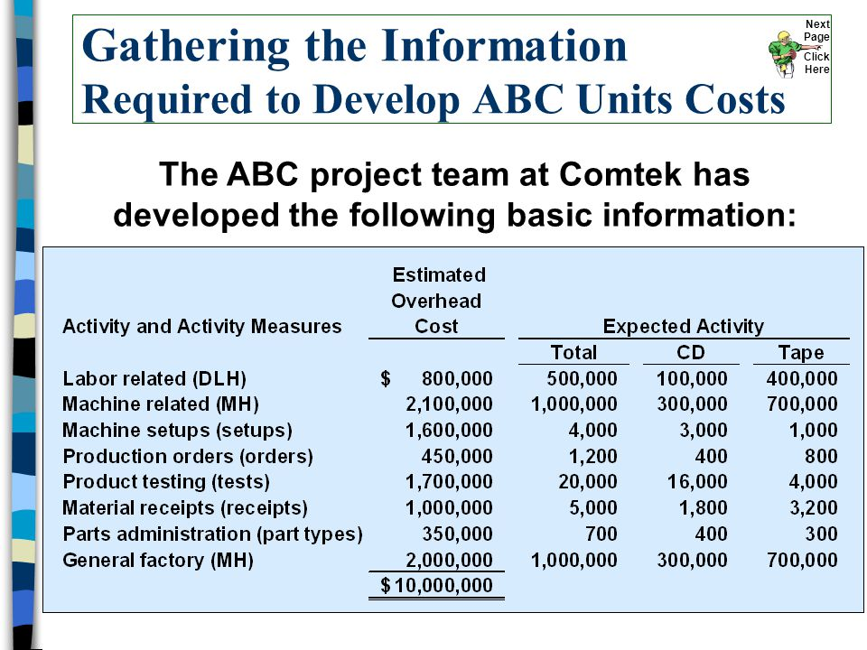 Gathering the Information Required to Develop ABC Units Costs The ABC project team at Comtek has developed the following basic information: Next Page Click Here