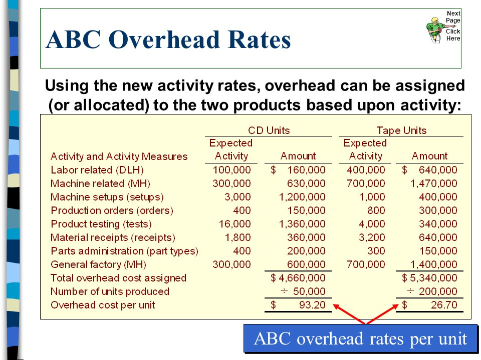 ABC Overhead Rates ÷÷ ABC overhead rates per unit Using the new activity rates, overhead can be assigned (or allocated) to the two products based upon activity: Next Page Click Here
