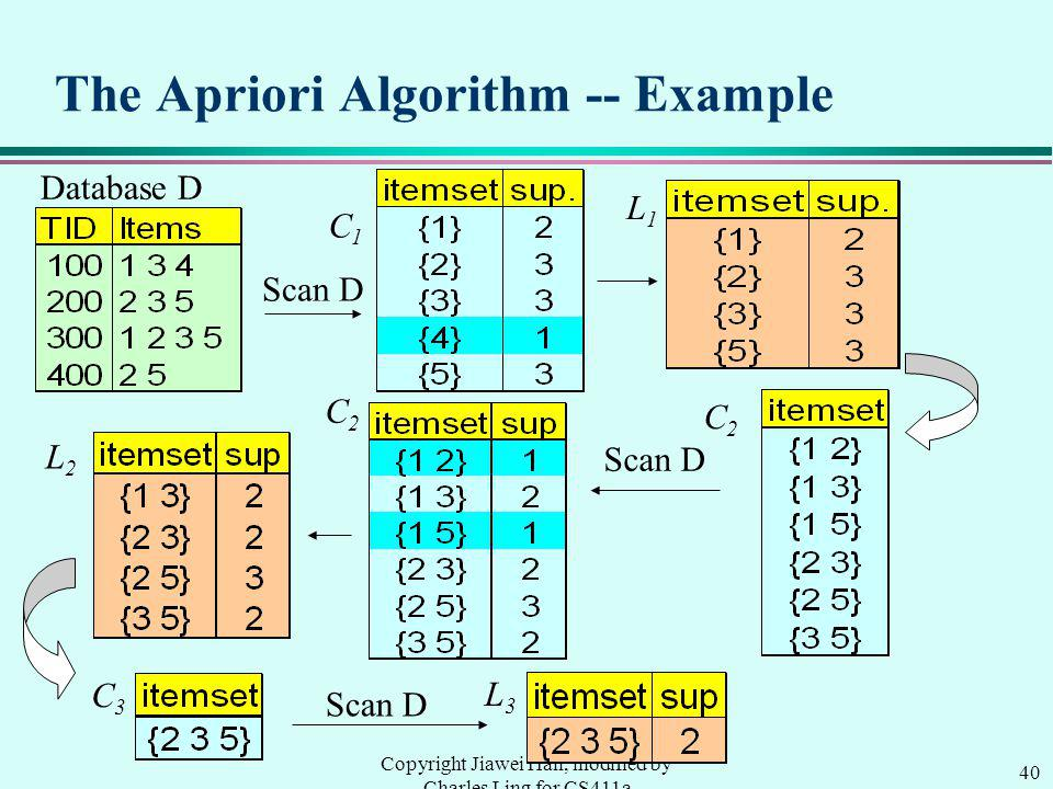40 Copyright Jiawei Han, modified by Charles Ling for CS411a The Apriori Algorithm -- Example Database D Scan D C1C1 L1L1 L2L2 C2C2 C2C2 C3C3 L3L3