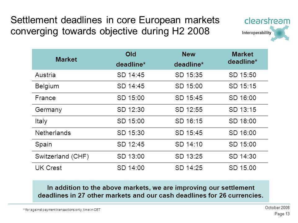 Page 13 October 2008 * for against payment transactions only, time in CET Settlement deadlines in core European markets converging towards objective during H2 2008 Market Old deadline* New deadline* Market deadline* AustriaSD 14:45SD 15:35SD 15:50 BelgiumSD 14:45SD 15:00SD 15:15 FranceSD 15:00SD 15:45SD 16:00 GermanySD 12:30SD 12:55SD 13:15 ItalySD 15:00SD 16:15SD 18:00 NetherlandsSD 15:30SD 15:45SD 16:00 SpainSD 12:45SD 14:10SD 15:00 Switzerland (CHF)SD 13:00SD 13:25SD 14:30 UK CrestSD 14:00SD 14:25SD 15.00 In addition to the above markets, we are improving our settlement deadlines in 27 other markets and our cash deadlines for 26 currencies.