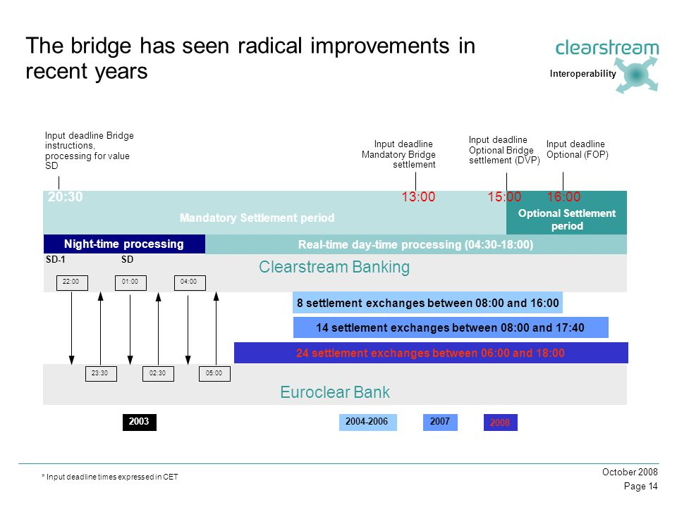 Page 14 October 2008 Euroclear Bank The bridge has seen radical improvements in recent years Input deadline Bridge instructions, processing for value SD 20:30 * Input deadline times expressed in CET Input deadline Mandatory Bridge settlement 13:00 Input deadline Optional Bridge settlement (DVP) 15:00 Mandatory Settlement period Optional Settlement period Clearstream Banking 22:00 23:30 01:00 02:30 04:00 Input deadline Optional (FOP) 16:00 20032004-2006 24 settlement exchanges between 06:00 and 18:00 Night-time processing SD-1SD Real-time day-time processing (04:30-18:00) Interoperability 05:00 2007 2008 14 settlement exchanges between 08:00 and 17:40 8 settlement exchanges between 08:00 and 16:00