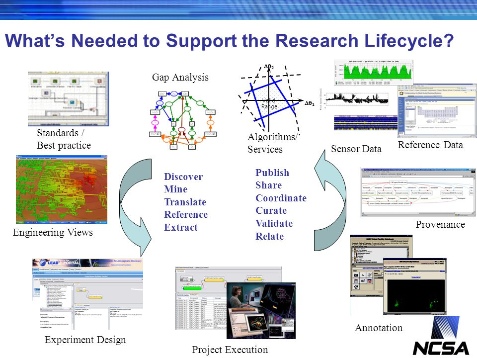 National Center for Supercomputing Applications Whats Needed to Support the Research Lifecycle? Discover Mine Translate Reference Extract Experiment D