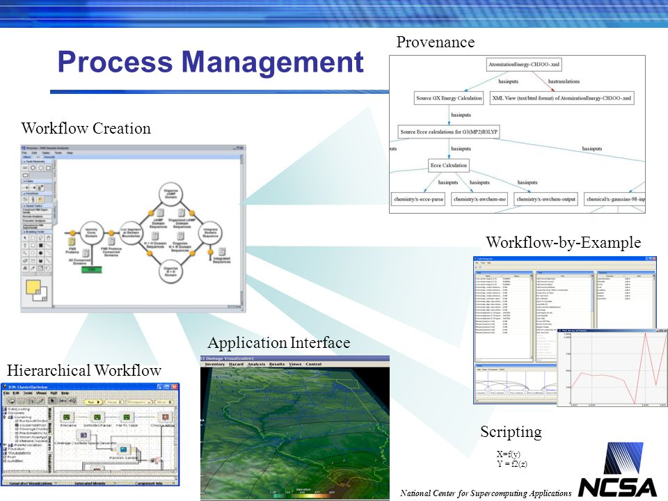National Center for Supercomputing Applications Process Management Workflow Creation Hierarchical Workflow Application Interface Provenance Workflow-by-Example X=f(y) Y = f2(z) Scripting